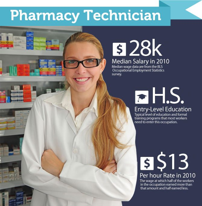 Long Island Pharmacy Tech Training At Access Career Institute
